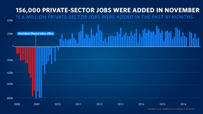 Chart showing United States private sector job-growth, 2008-2016.