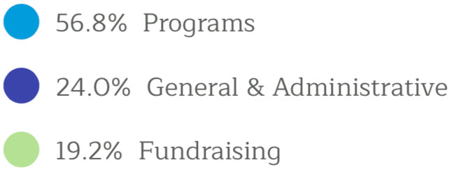 56.8% Programs, 24.0% General & Administrative, 19.2% Fundraising