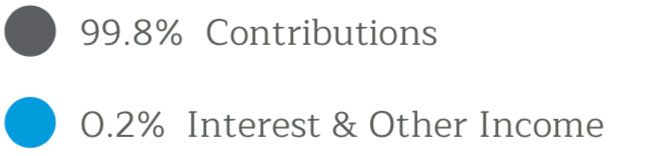 99.8% Contributions, 0.2% Interest & Other Income